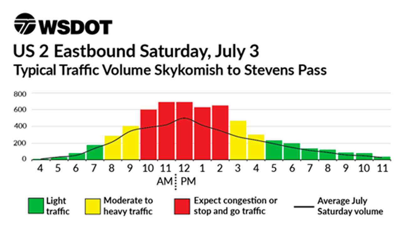 Traffic heading east on U.S. 2 is projected to be heaviest between 10 a.m. and 3 p.m. Saturday from Skykomish to Stevens Pass. (WSDOT)