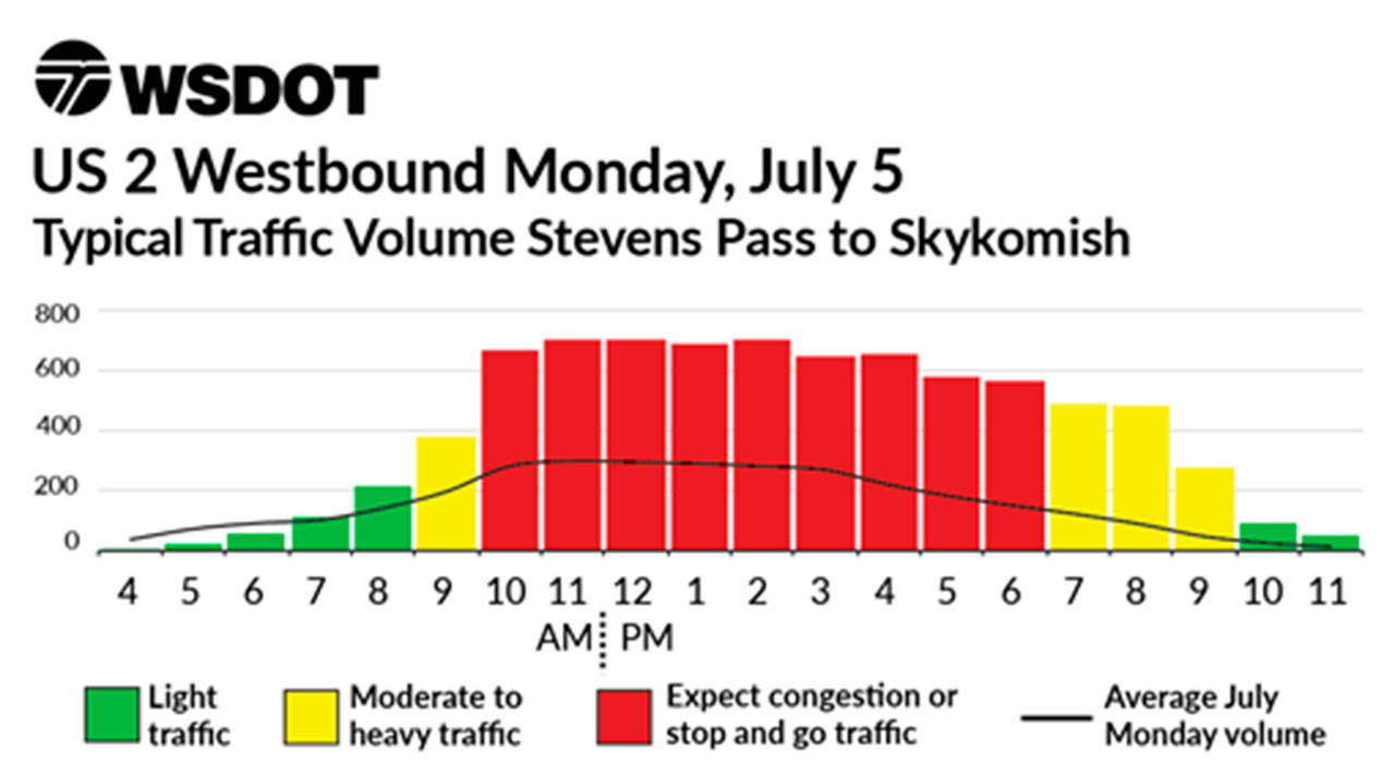 Traffic heading west on U.S. 2 is projected to be heaviest between 10 a.m. and 6 p.m. Monday from Stevens Pass to Skykomish. (WSDOT)